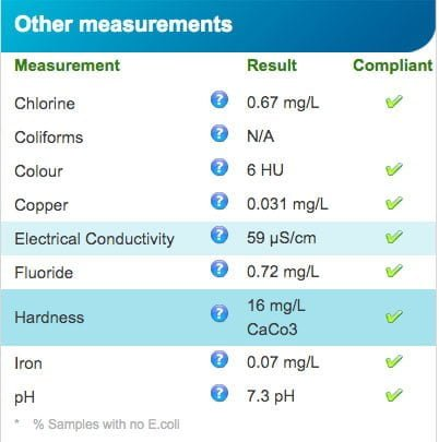 Data from South East Water showing water hardness as 16mg/L (CaCo3)